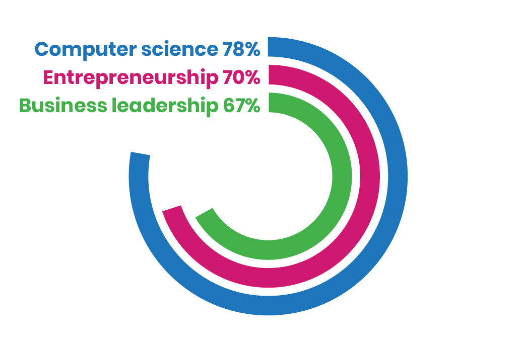 Graphic showing Technovation Girls interests after completing the program - 78% interested in CS 70% interested in entrepreneurship 67% interested in business leadership
